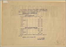 [Obwieszczenie] : Przegląd i dodatkowe zebrania kontrolne na miasto Bydgoszcz i włączone przedmieścia w lokalach Strzelnicy przy ul. Toruńskiej, Bydgoszcz, dnia 8. sierpnia 1923 r.