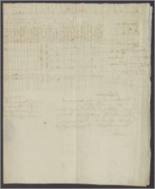 Raport od Korpusu Województwa Podlaskiego z obozu pod Ostrowiem, sporządzony przez generała-majora Karwowskiego