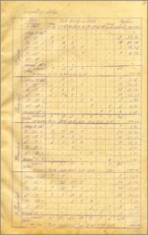 Miesięcznik Statystyczny miasta Bydgoszczy 1924, R. 6 nr 7-9