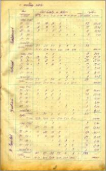 Miesięcznik Statystyczny miasta Bydgoszczy 1924, R. 6 nr 10-12